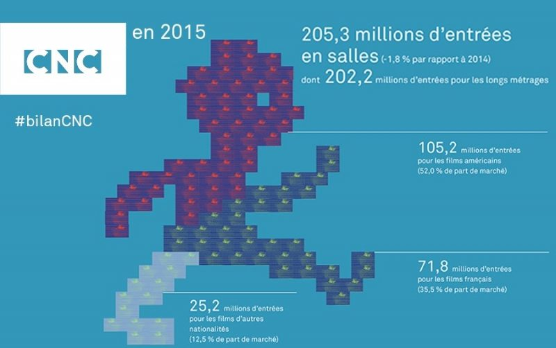 French cinema statistics 2015
