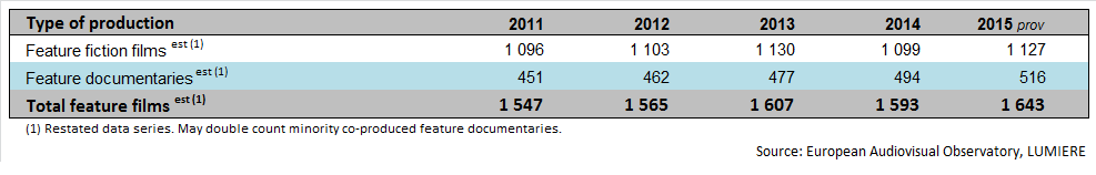 European film production 2015