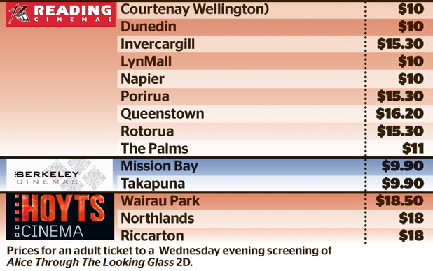 New Zealand cinema ticket prices