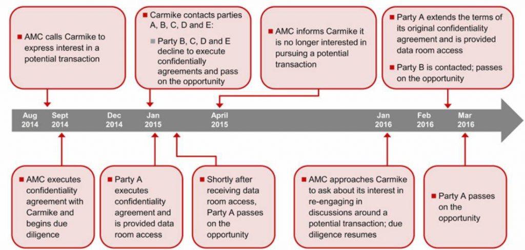 AMC-Carmike process