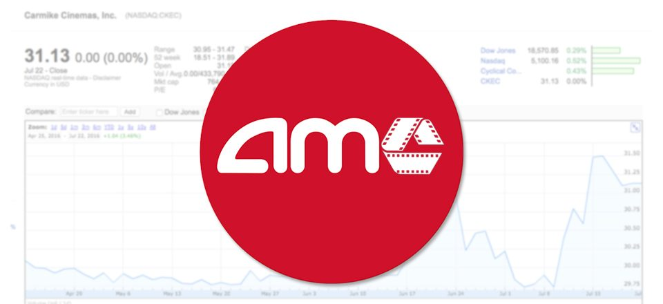 Taking Stock in AMC-Carmike Merger