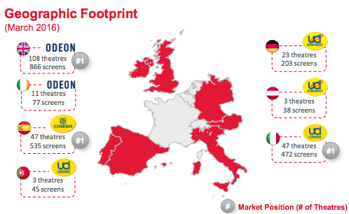 The European footprint of Odeon & UCI