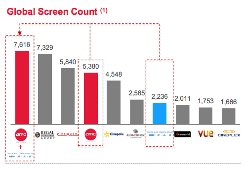 AMC Odeon UCI Global Screen Count