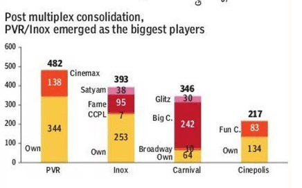 PVR Inox market share India