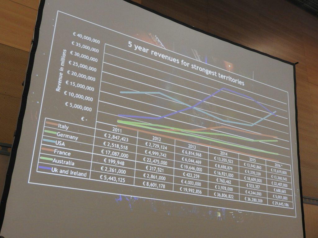 Event cinema revenue growth at CineEurope.
