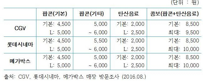 Cost of popcorn and soda at CGV, Lotte and MegaBox. (chart: People's Solidarity for Participatory Democracy. LDS)