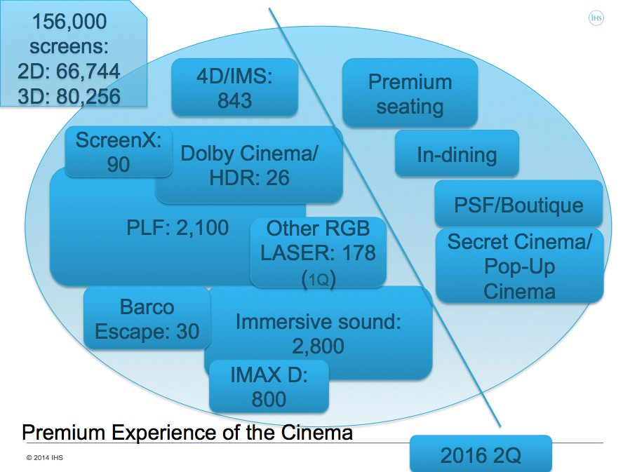 IHS Slide with Digital Cinema Statistics from IBC 2016