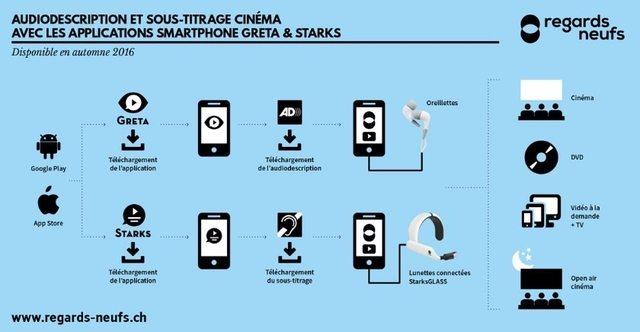 Greta and Stark app explained.