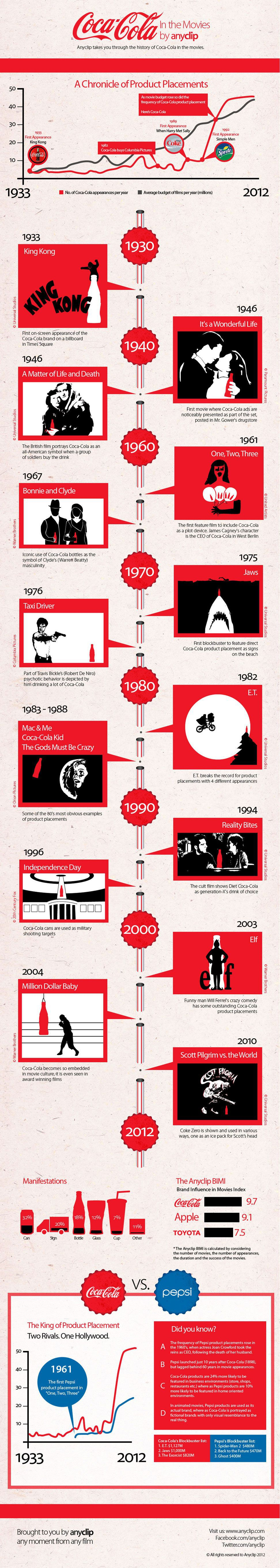 Coca-Cola and the Movies [INFOGRAPHIC] Mashable