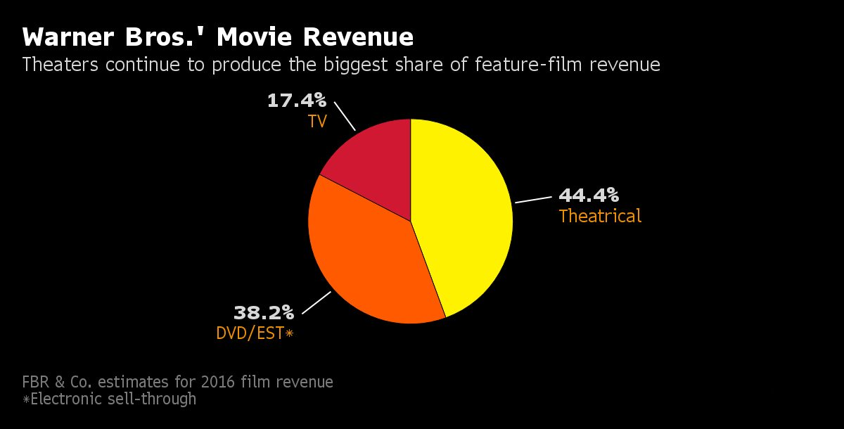 Warner Bros. Movie Revenue Via Distribution Channel
