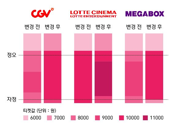 Variable cinema ticket pricing in Korea. (graphics: SBS News)