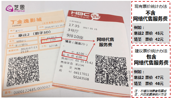 China cinema ticket service charge. (photo: Ent Group)