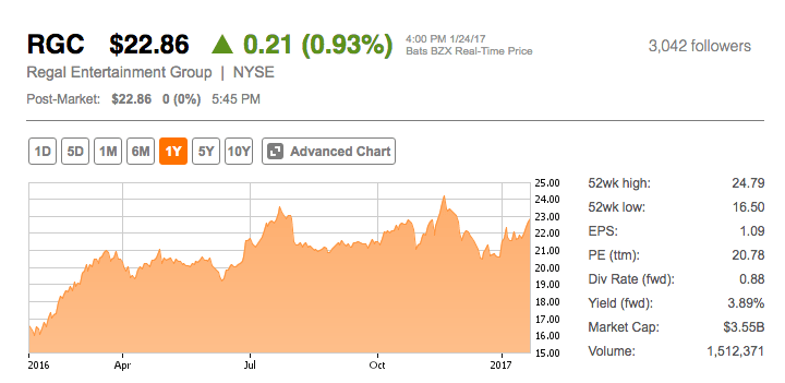 Regal Ent. 1 year share price. (image: Seeking Alpha)