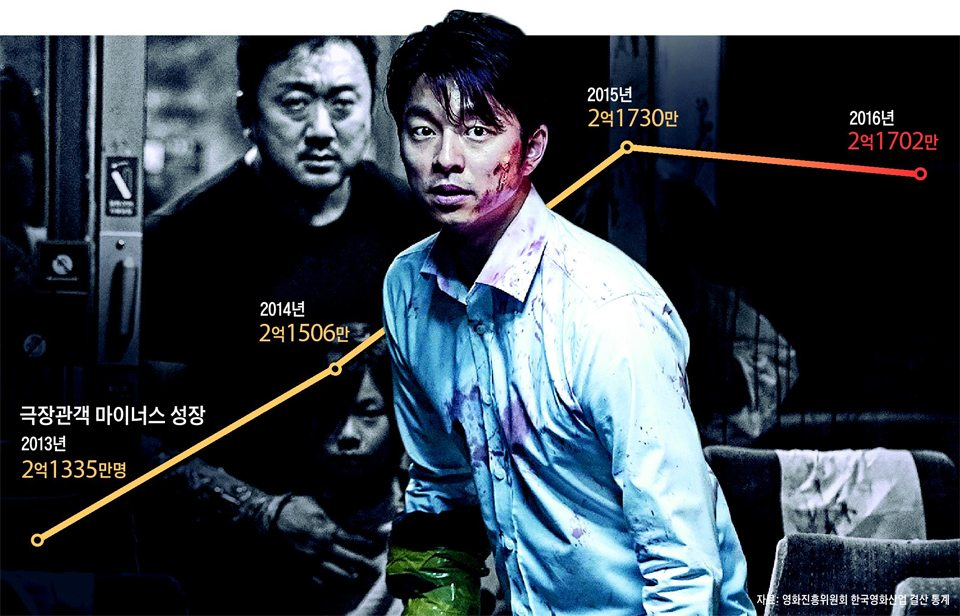 Even zombies couldn't save Korea's BO in 2016. (image: chosen.com)
