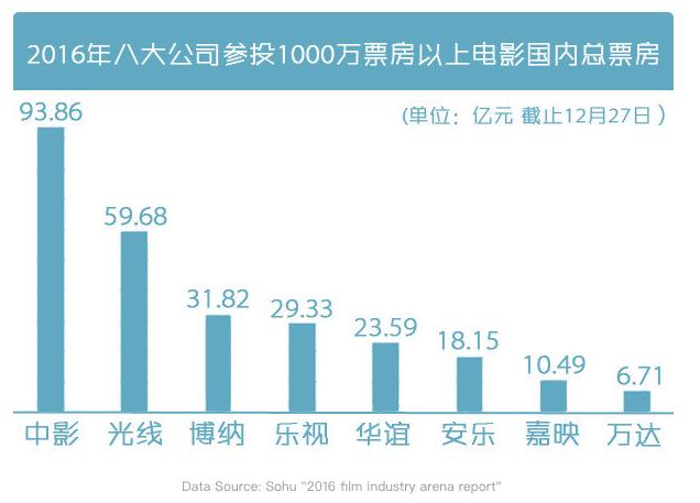 China film data 2016