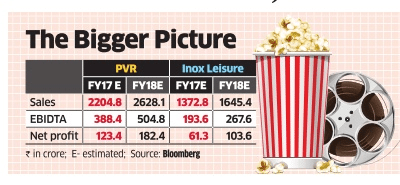 2016 Q4 Indian cinema PVR and Inox