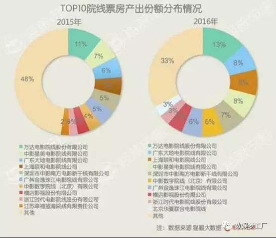 Growth of Top 10 China cinema operators' market share 2015-16 (chart: Baidu News)