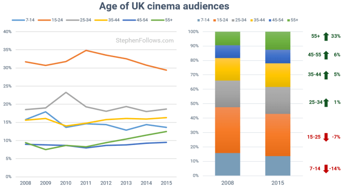 Film Trends: Age of Cinema Goers UK (diagram: @stephenfollows)