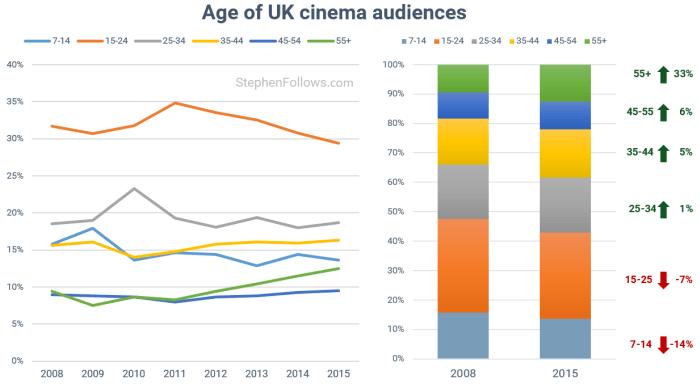 Film Trends: Age of Cinema Goers UK (diagram: @stephenfollows)