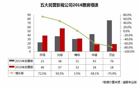 Year-on-year China BO 'slump' (graphics: Sina Finance)