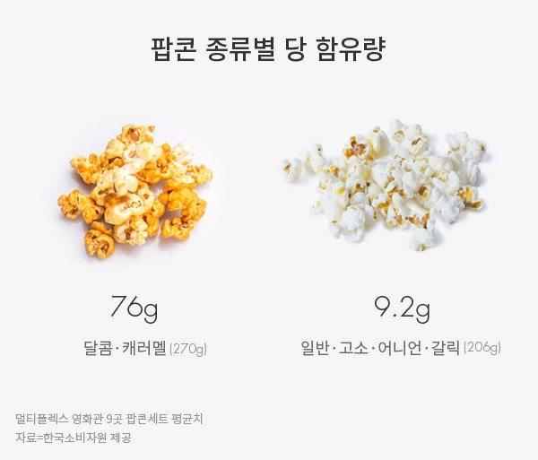 Sweet vs. regular popcorn sugar in grams. (photo: Real Foods)