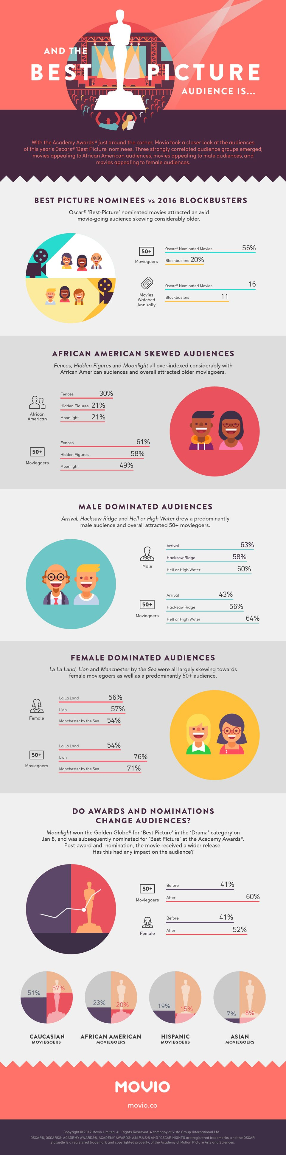 Movio and AARP 2017 Oscar Study Infographic