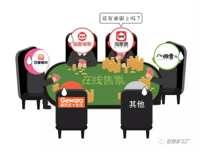 High stakes game - Chinese cinema ticket platforms. (illustration: WeiXin)