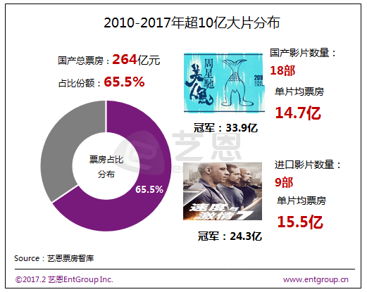 Chinese blockbusters 2010-2017. (data: Ent Group)
