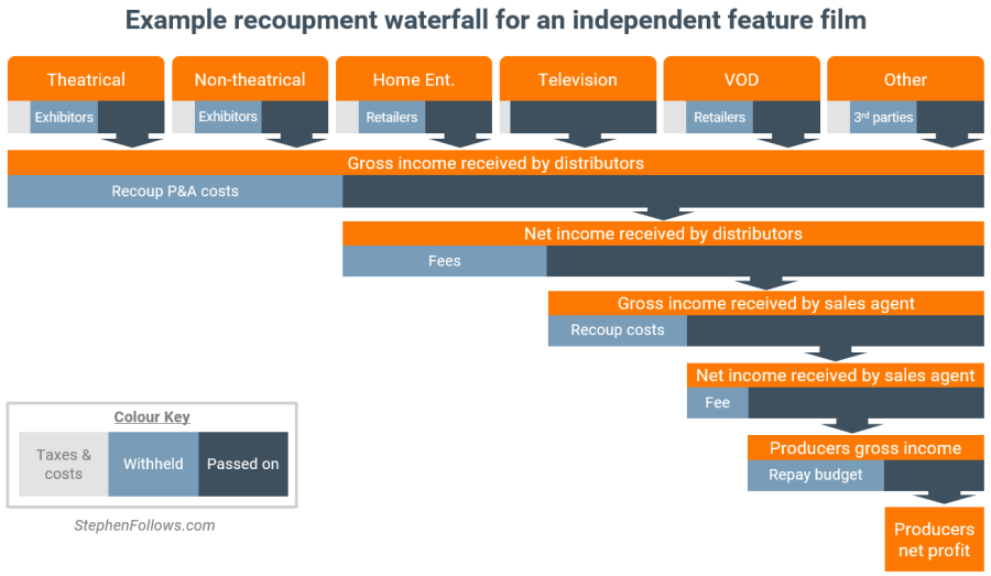 Indie film recoupment waterfall. (graphics: StephenFollows.com)