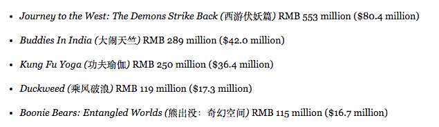 CNY Sat0Sun BO takings. (source: China Film Insider)