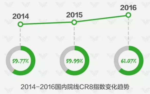 China Top 8 Cinema Chains 2014-16. (graphics: WeiXin)