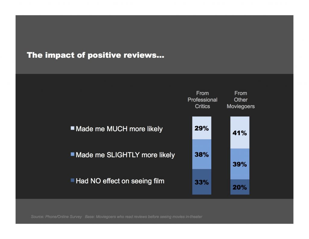 Gruvi: Impact of positive reviews in movie decision process.