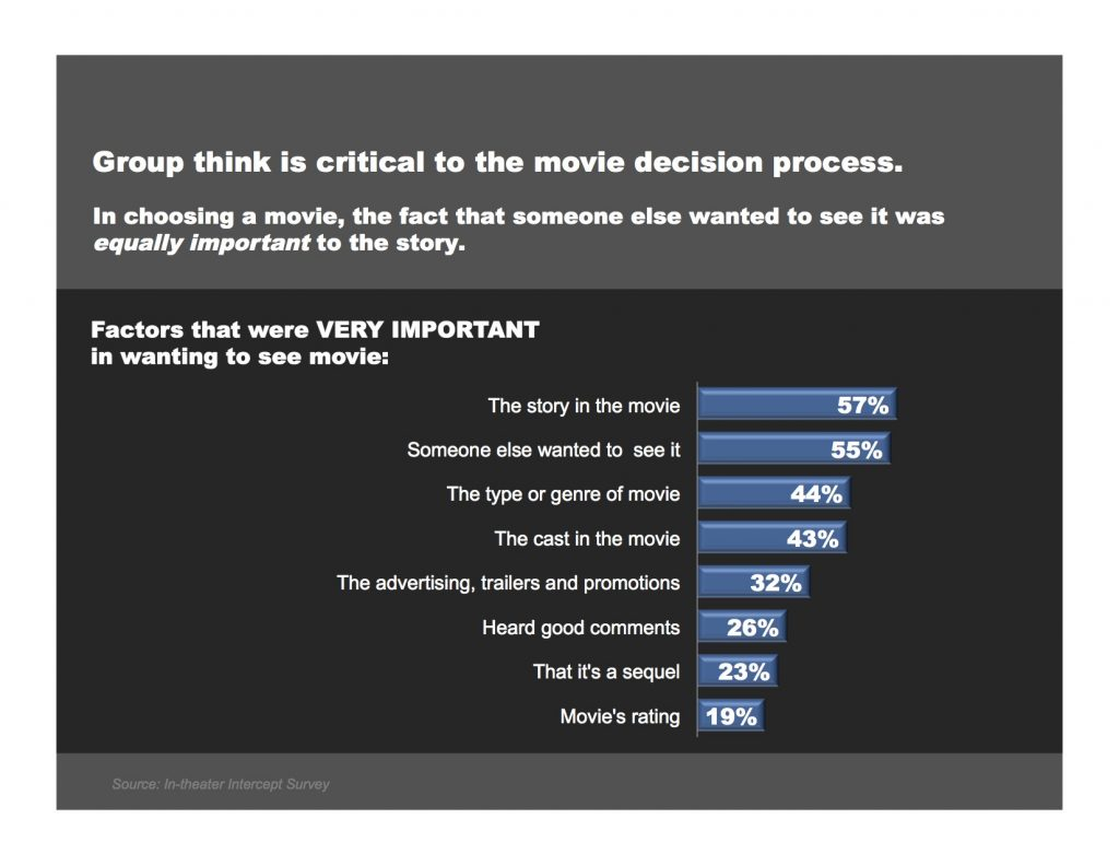 Gruvi : Movie decision process.