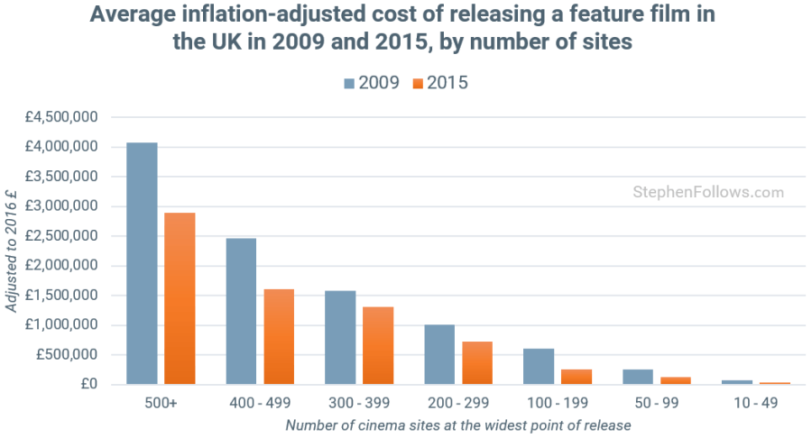 Cinema P&A costs in UK 2009-2015. (graphs: Stephen Follows)
