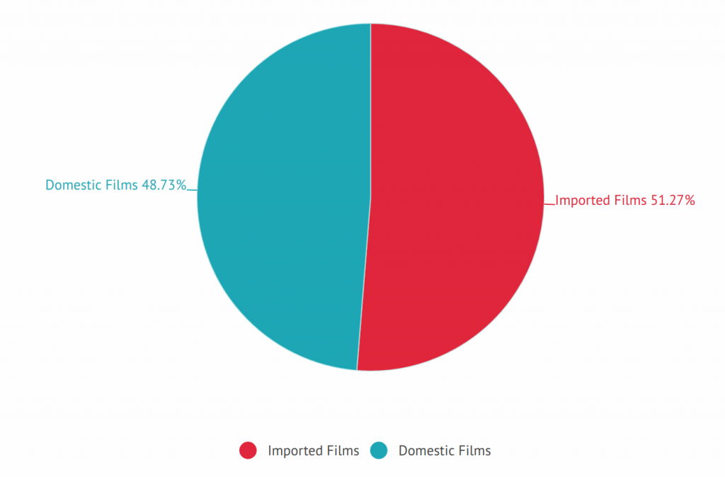 Imported v. Domestic films in China 2017 year-to-date. (graphics: CFI)