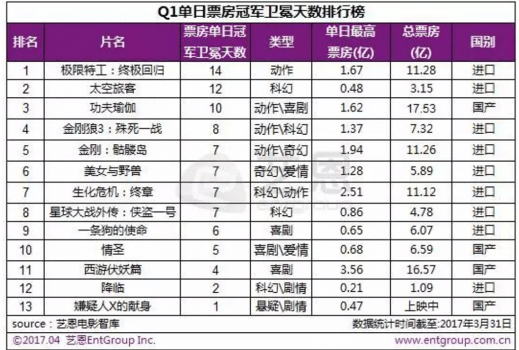 China BO films Q1 2017. (statistics: EntGroup)