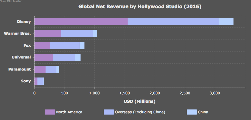 Hollywood earnings 2016. (graphic China Film Insider)
