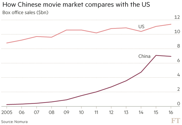 Box office China vs. US. (graph: Nomura / FT)