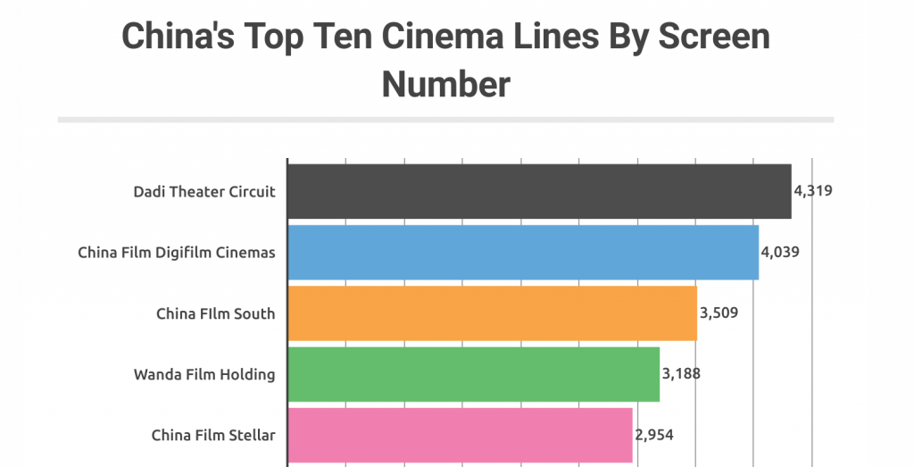 Five of China's Top 10 Cinema Chains. (chart: China Film Insider)