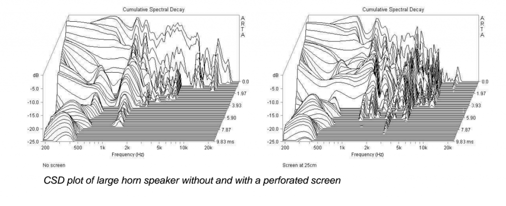 CSD plot of large horn speaker without and with a perforated screen