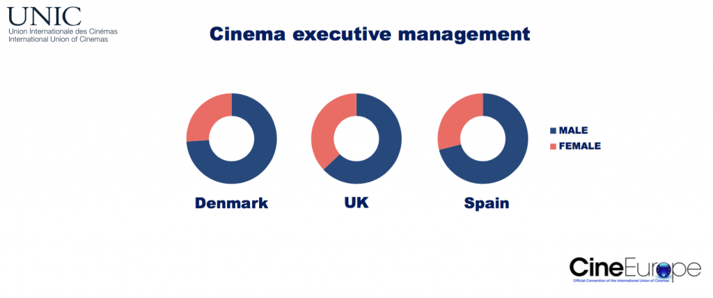 Cinema executive management by gender. (chart: UNIC)