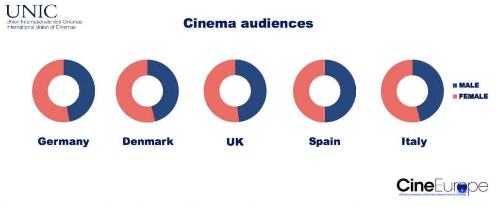 Cinema audiences by gender. (chart: UNIC)