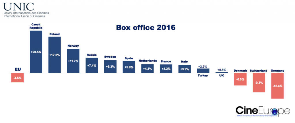 Cinema Box Office in UNIC territories 2016. (graph: UNIC)