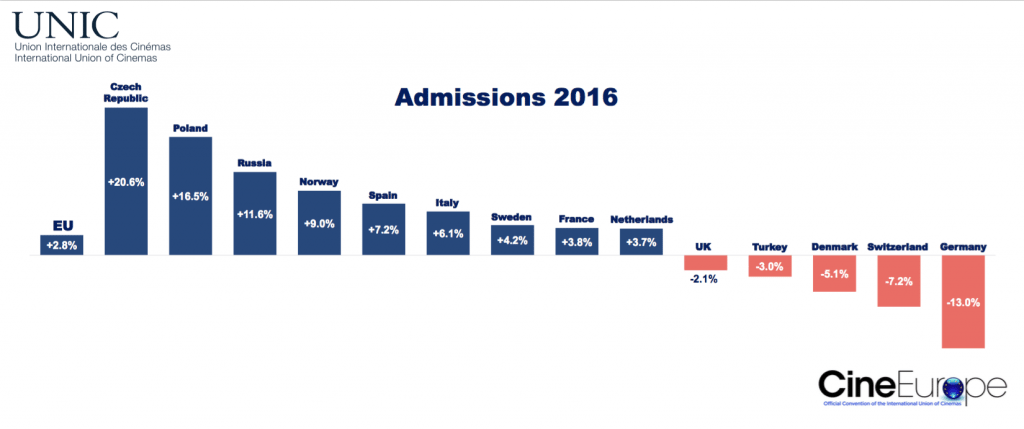 2016 cinema admissions in UNIC territories. (graph: UNIC)