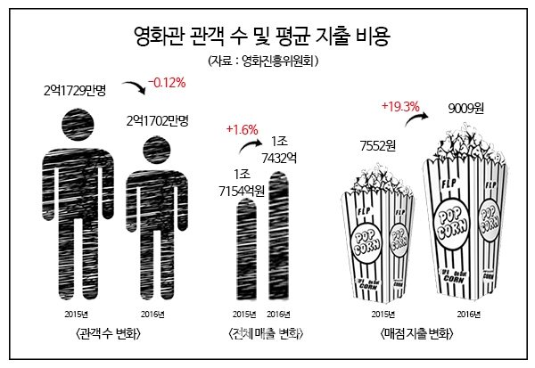 Korea's lower attendance offset by F&B increases. (image: EzyEconomy)