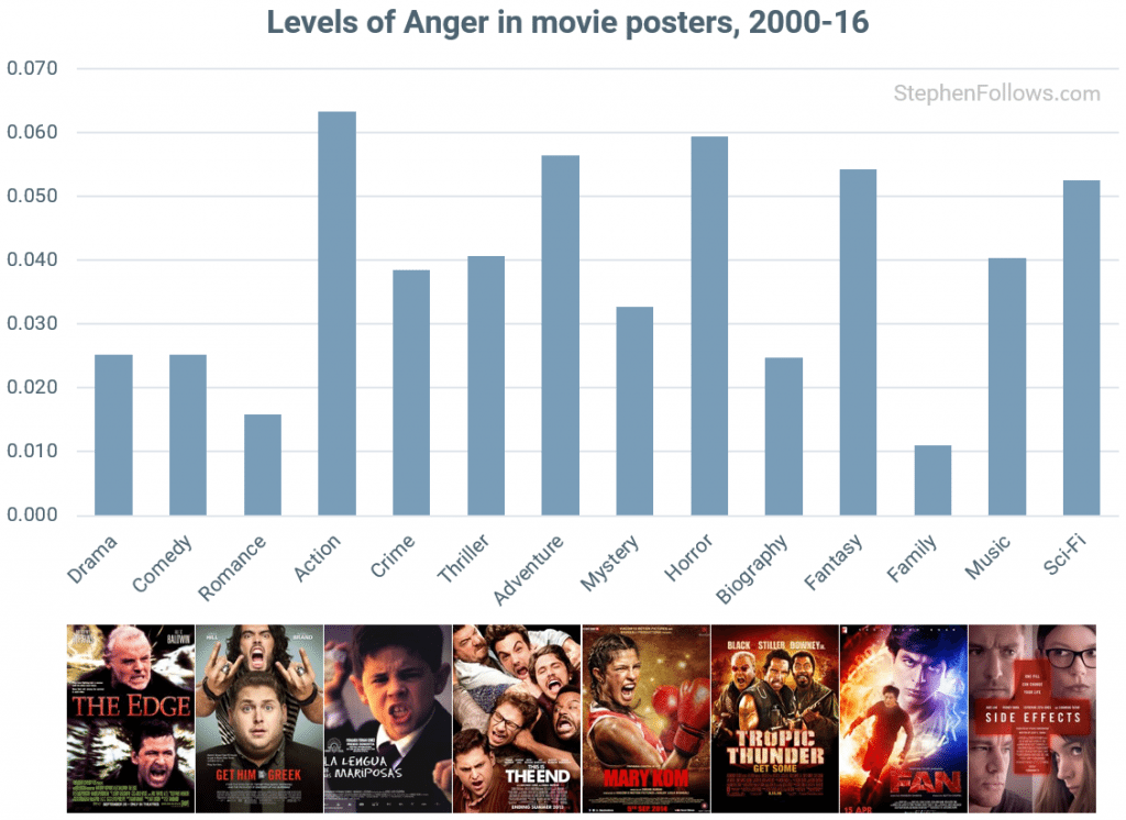 Levels of anger in movie posters. (source: StephenFollows.com)
