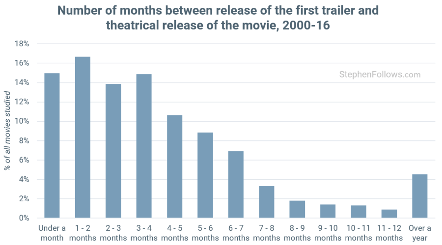 Movie trailer release dates. (graph: Stephen Follows)