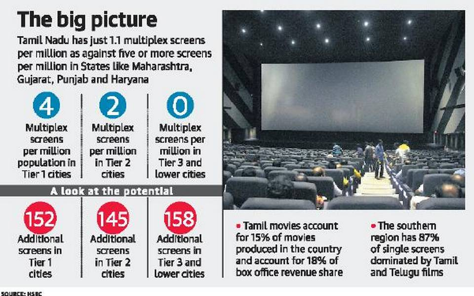 The state of multiplexes in TN. (statistics: HSBC)