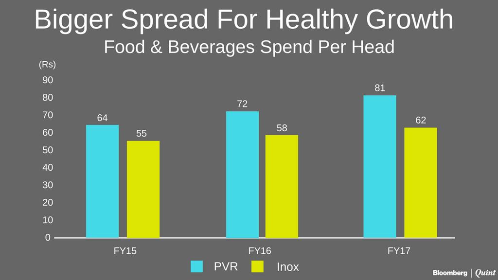 PVR v INOX F&B spend. (graph: Bloomberg)