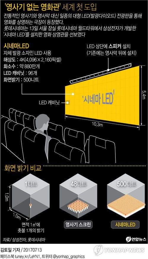 Cinema LED explained. (graphics: Yonhap News)
